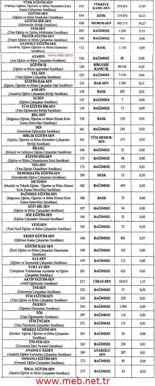 2016 sendika üye sayıları meb